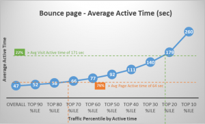 Bounce page - Average Active Time