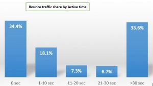 Bounce Traffic Share by Active Time