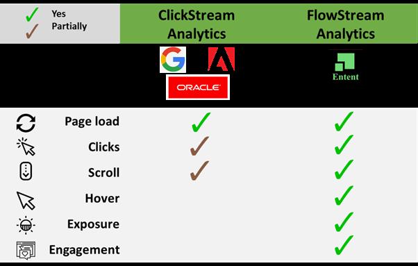 Clickstream & Flowstream Comparision